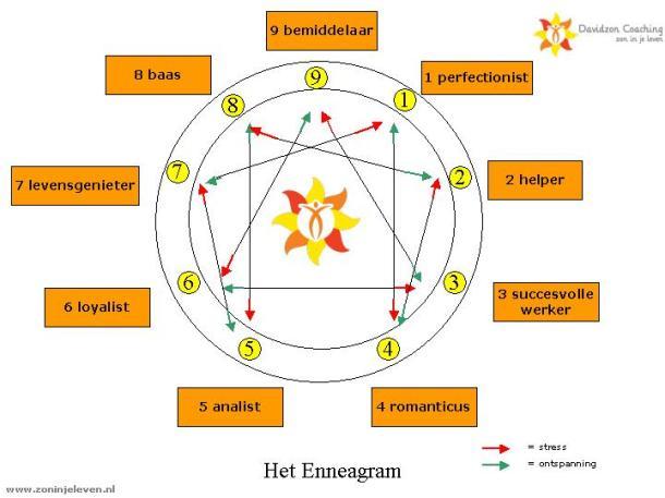 Enneagram5